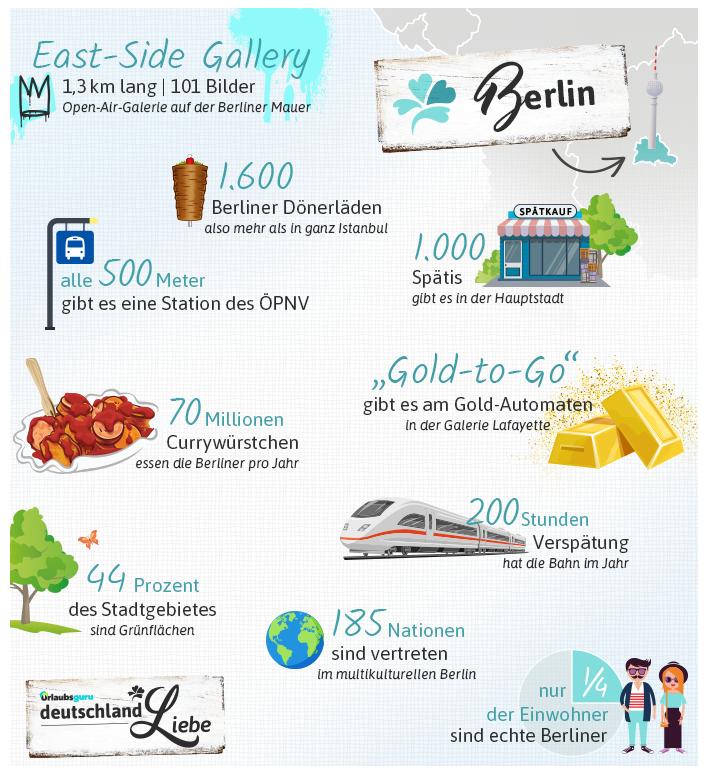 Berlin_Infografik
