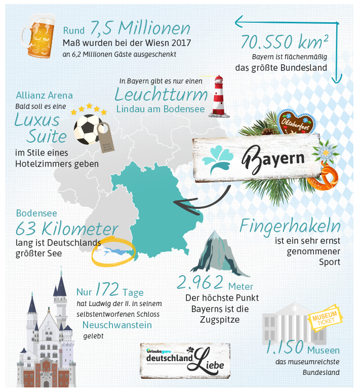 Bayern_Infografik