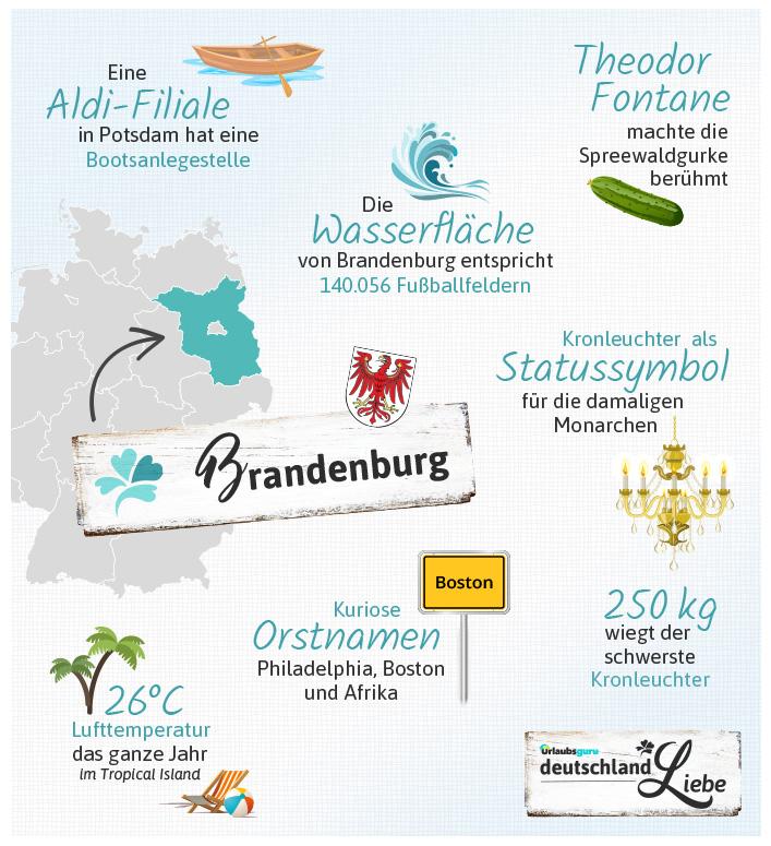 Fakten zu Brandenburg