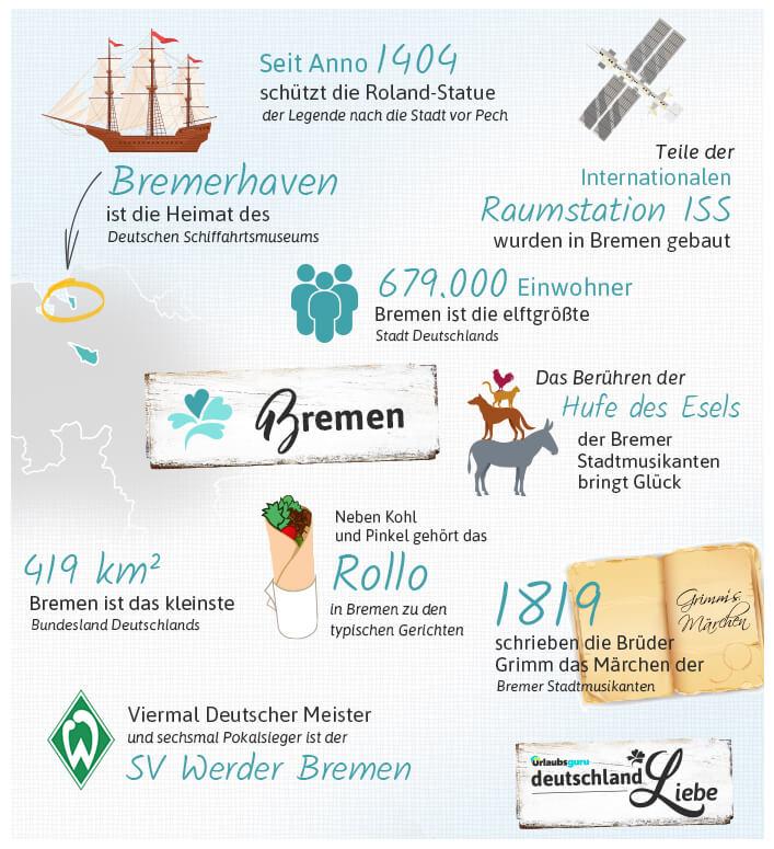 Bremen_Infografik