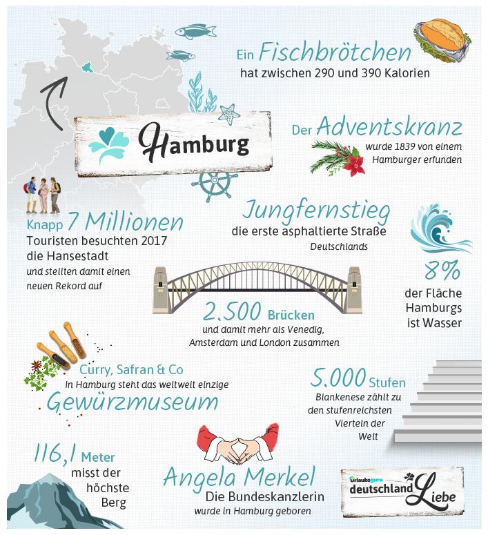 Hamburg_Infografik