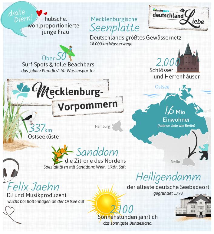 Mecklenburg_Vorpommern_Infografik