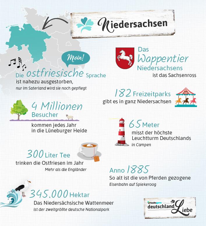 Lustige und interessante Fakten über Niedersachsen